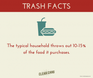 Trash can cleaning #TrashFacts. The typical household throws out 10-15% of the food it purchases.